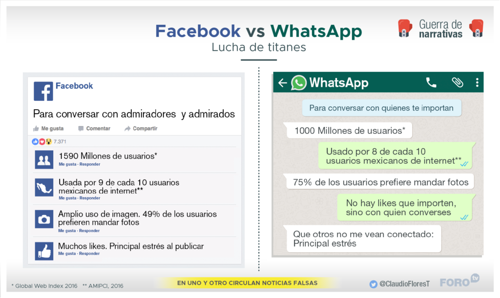 Infografía: Facebook Vs. Whatsapp