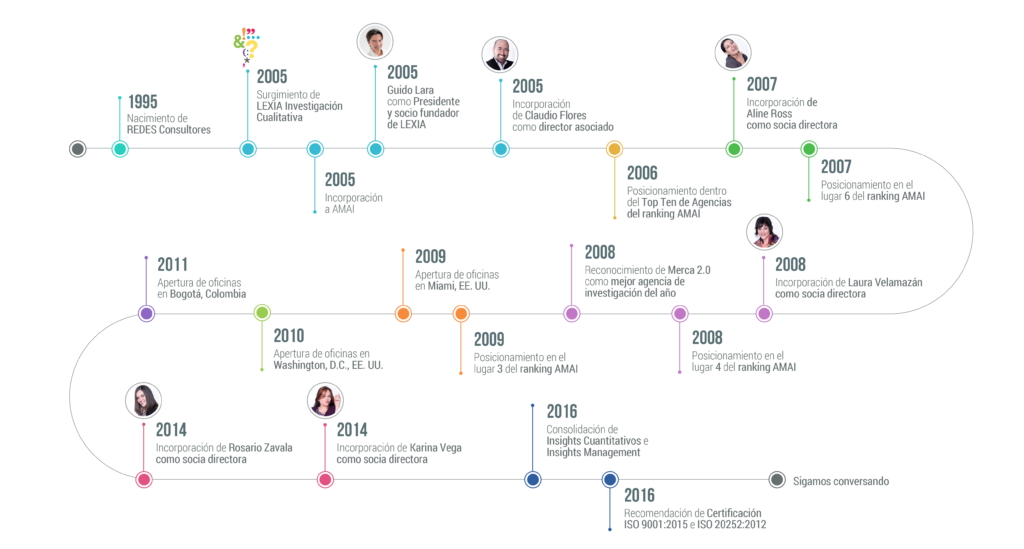 Línea de tiempo - Historia de LEXIA Insights Solutions